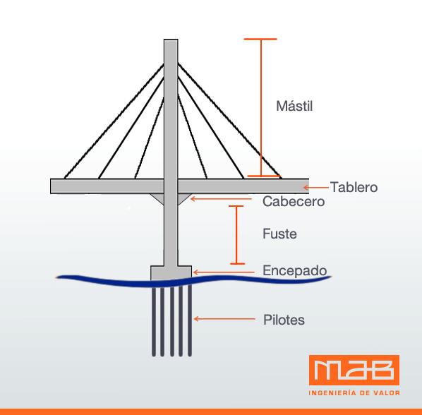Estructura Puente Pumarejo
