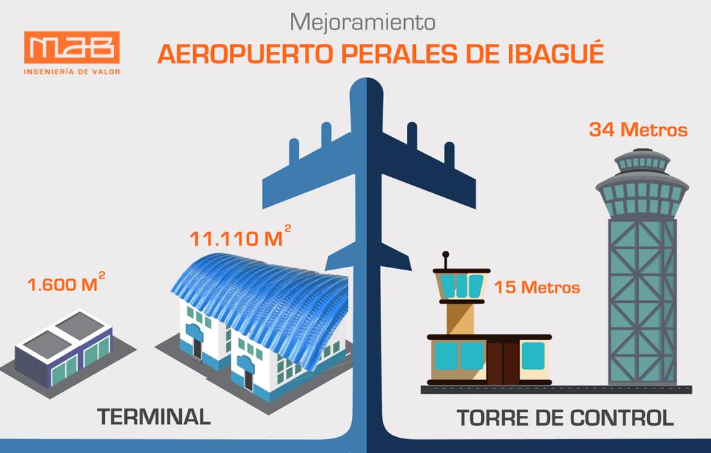 Aeropuerto Ibagué